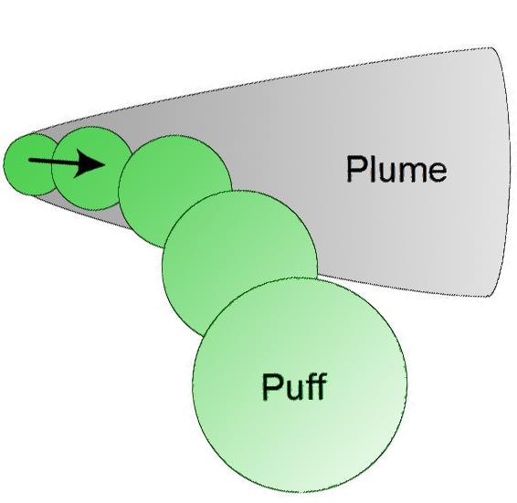 Plume or puff